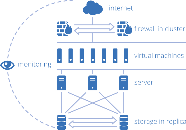diagramma-CM-virtual-hosting