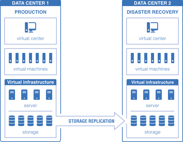 diagramma-disaster-recovery