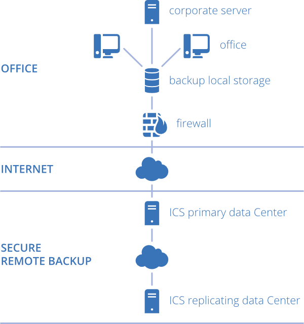 diagramma-remote-backup_1_